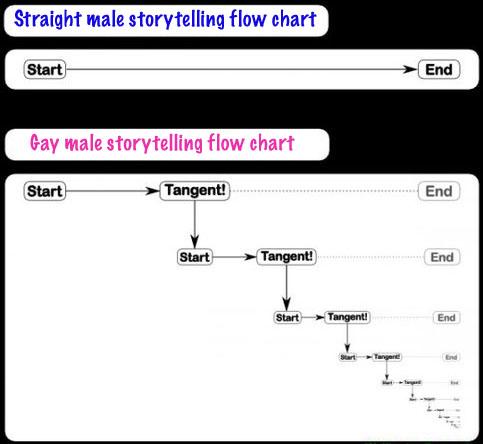 Storytelling copy